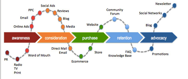 Alchemer Blog: Example of a customer journey map.