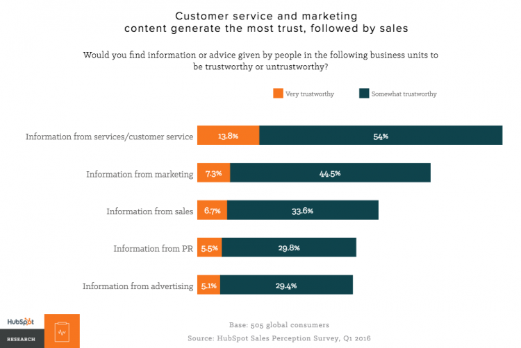 content and trust in buyers journey