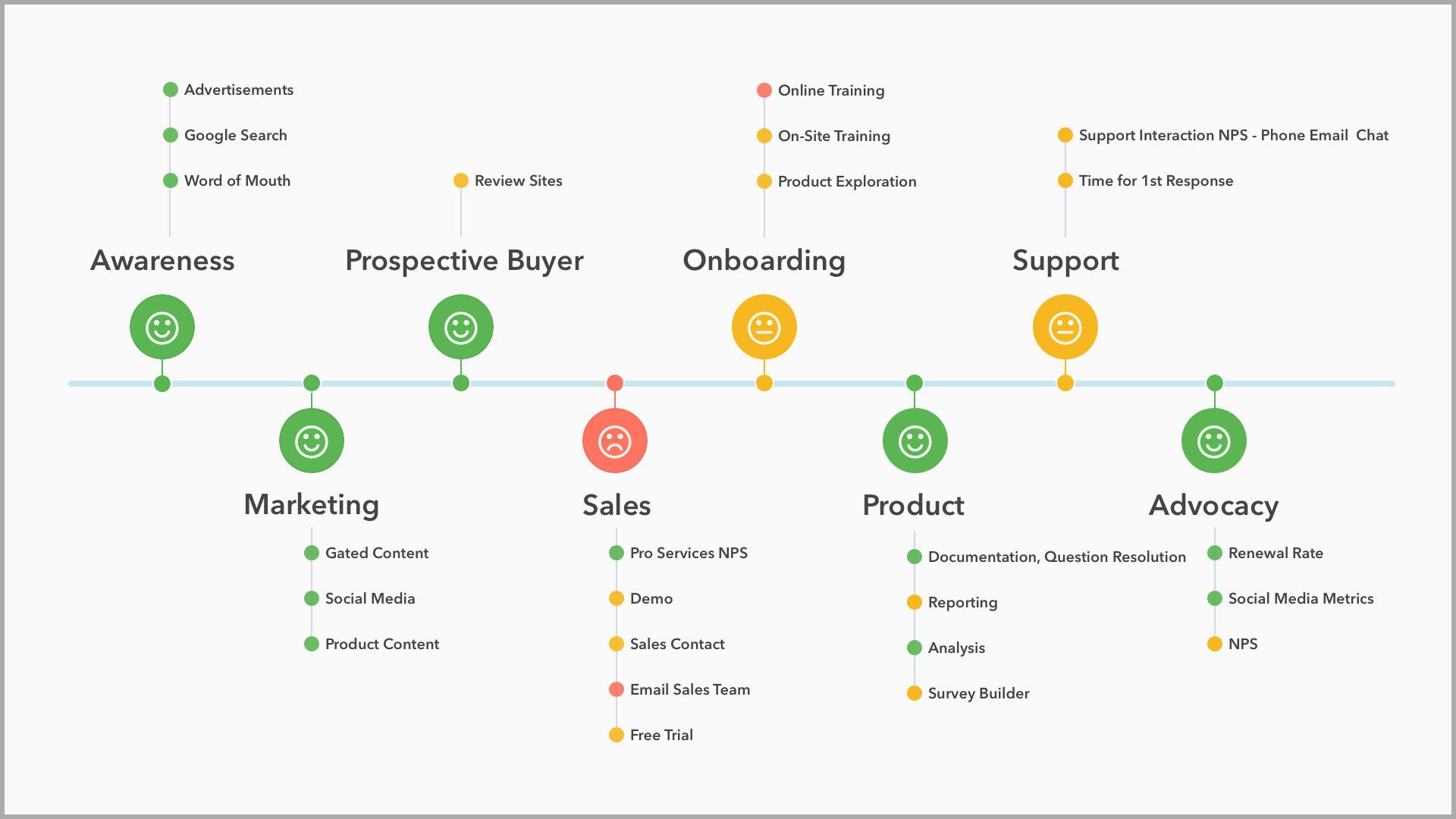 Alchemer for Customer Experience Management