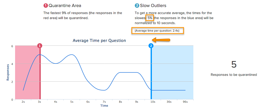 Alchemer Data Cleansing Average Time Per Questions
